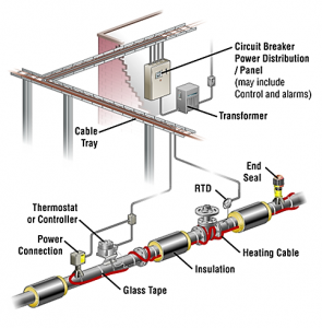 Heat Trace System Layout